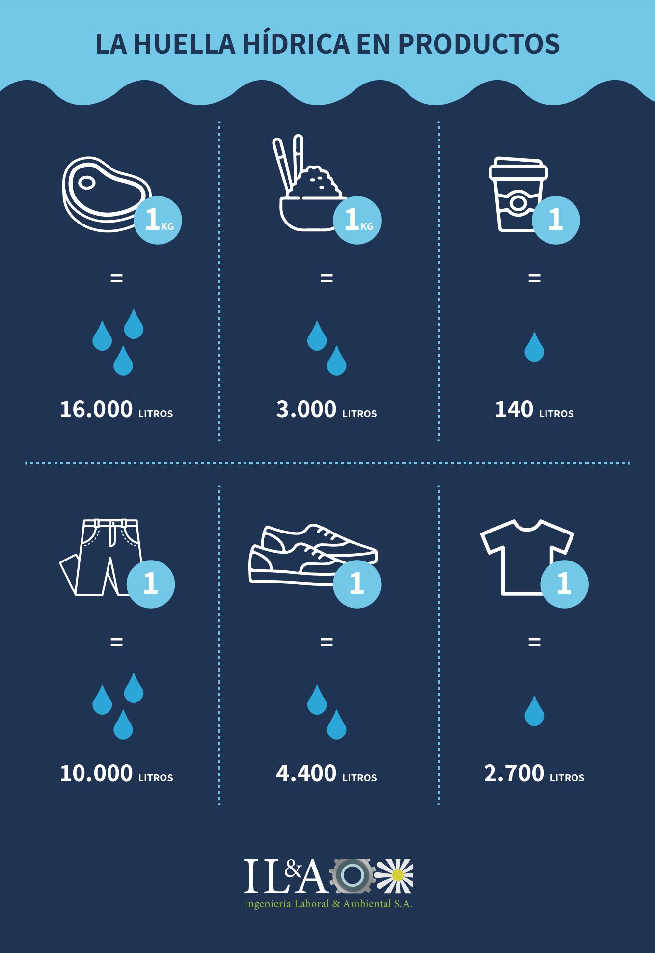 Huella hídrica: Una apuesta para reducir nuestro consumo de agua